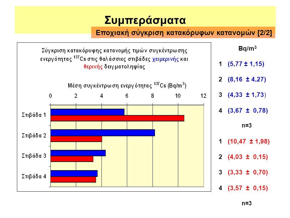 Συμπεράσματα Εποχιακή σύγκριση κατακόρυφων κατανομών [2/2] Βq/m3